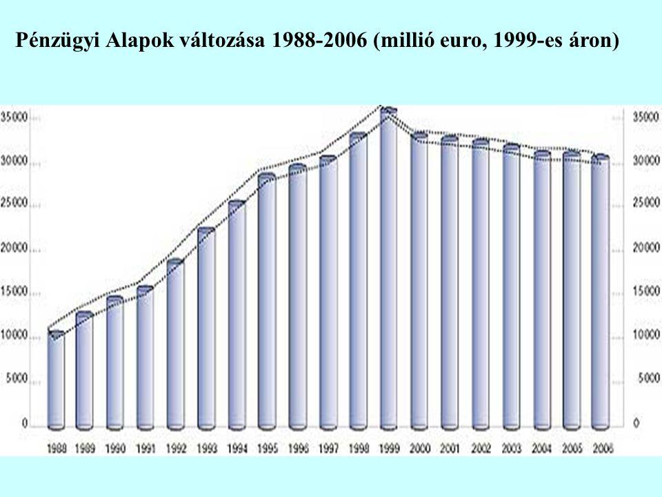 Pénzügyi Alapok változása 1988-2006 (millió euro, 1999-es áron)