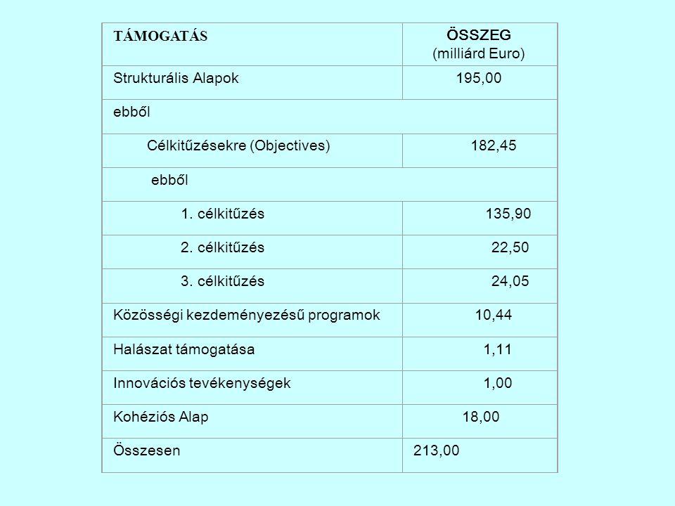 TÁMOGATÁS ÖSSZEG (milliárd Euro) Strukturális Alapok195,00 ebből Célkitűzésekre (Objectives) 182,45 ebből 1.