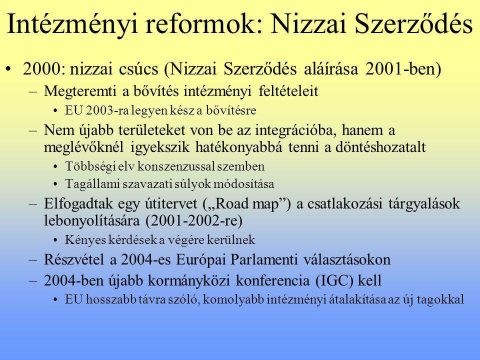"""Intézményi reformok: Nizzai Szerződés 2000: nizzai csúcs (Nizzai Szerződés aláírása 2001-ben) –Megteremti a bővítés intézményi feltételeit EU 2003-ra legyen kész a bővítésre –Nem újabb területeket von be az integrációba, hanem a meglévőknél igyekszik hatékonyabbá tenni a döntéshozatalt Többségi elv konszenzussal szemben Tagállami szavazati súlyok módosítása –Elfogadtak egy útitervet (""""Road map ) a csatlakozási tárgyalások lebonyolítására (2001-2002-re) Kényes kérdések a végére kerülnek –Részvétel a 2004-es Európai Parlamenti választásokon –2004-ben újabb kormányközi konferencia (IGC) kell EU hosszabb távra szóló, komolyabb intézményi átalakítása az új tagokkal"""