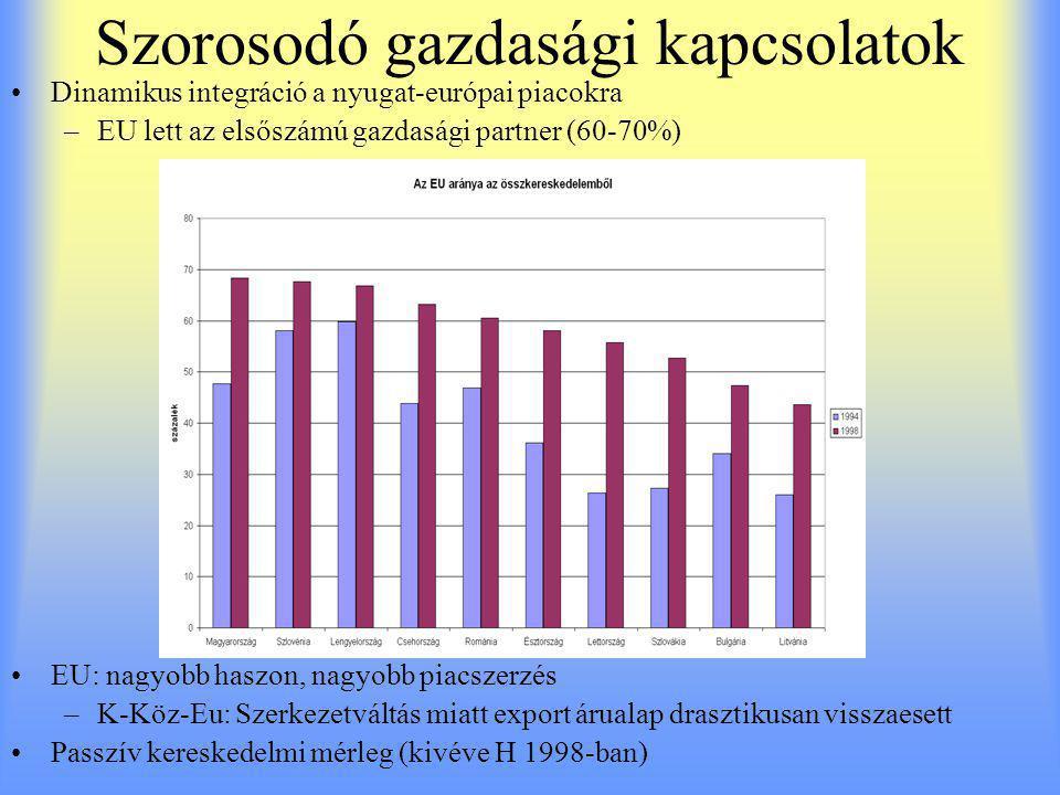 Szorosodó gazdasági kapcsolatok Dinamikus integráció a nyugat-európai piacokra –EU lett az elsőszámú gazdasági partner (60-70%) EU: nagyobb haszon, nagyobb piacszerzés –K-Köz-Eu: Szerkezetváltás miatt export árualap drasztikusan visszaesett Passzív kereskedelmi mérleg (kivéve H 1998-ban)