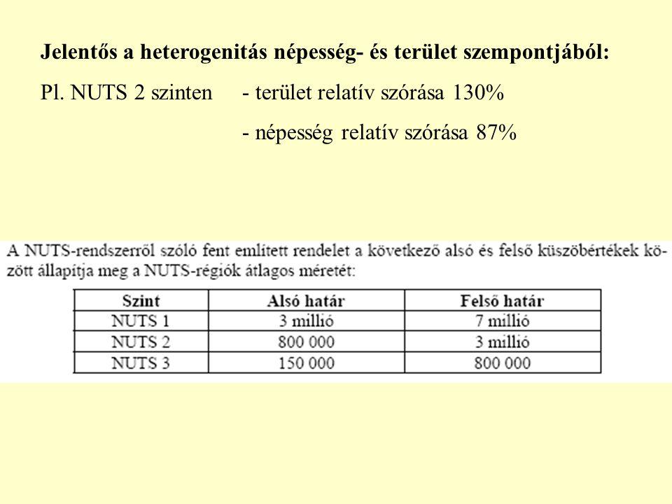 Jelentős a heterogenitás népesség- és terület szempontjából: Pl. NUTS 2 szinten - terület relatív szórása 130% - népesség relatív szórása 87%