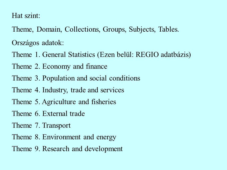 Hat szint: Theme, Domain, Collections, Groups, Subjects, Tables. Országos adatok: Theme 1. General Statistics (Ezen belül: REGIO adatbázis) Theme 2. E