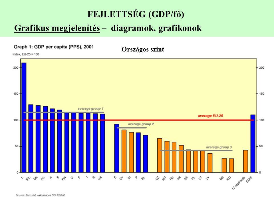 FEJLETTSÉG (GDP/fő) Grafikus megjelenítés – diagramok, grafikonok Országos szint