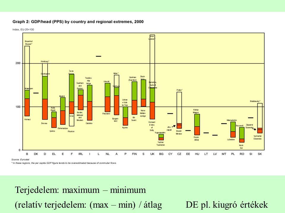 Terjedelem: maximum – minimum (relatív terjedelem: (max – min) / átlagDE pl. kiugró értékek
