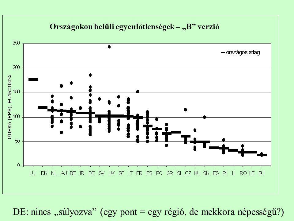 """Országokon belüli egyenlőtlenségek – """"B verzió DE: nincs """"súlyozva (egy pont = egy régió, de mekkora népességű )"""