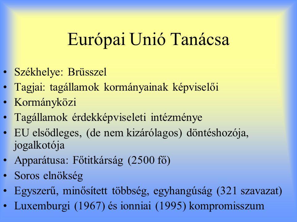Európai Unió Tanácsa Székhelye: Brüsszel Tagjai: tagállamok kormányainak képviselői Kormányközi Tagállamok érdekképviseleti intézménye EU elsődleges, (de nem kizárólagos) döntéshozója, jogalkotója Apparátusa: Főtitkárság (2500 fő) Soros elnökség Egyszerű, minősített többség, egyhangúság (321 szavazat) Luxemburgi (1967) és ionniai (1995) kompromisszum