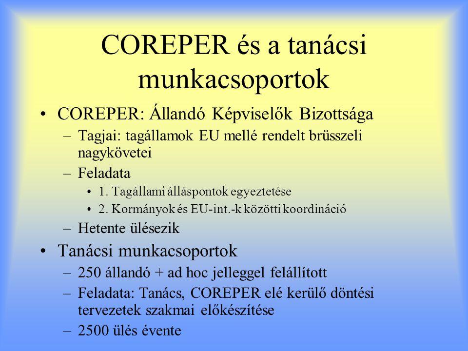COREPER és a tanácsi munkacsoportok COREPER: Állandó Képviselők Bizottsága –Tagjai: tagállamok EU mellé rendelt brüsszeli nagykövetei –Feladata 1.