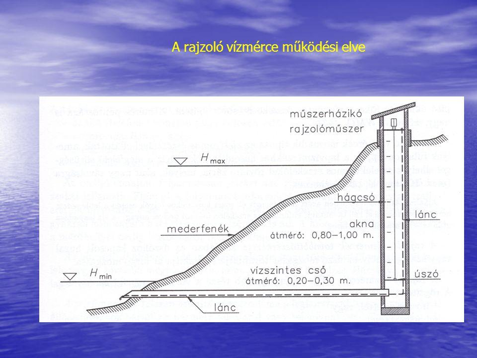 A rajzoló vízmérce működési elve