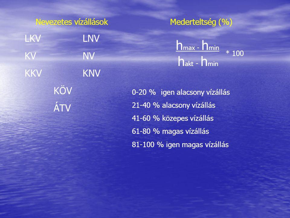 Nevezetes vízállások LKVLNV KVNV KKVKNV KÖV ÁTV Mederteltség (%) h max - h min h akt - h min * 100 0-20 %igen alacsony vízállás 21-40 % alacsony vízál