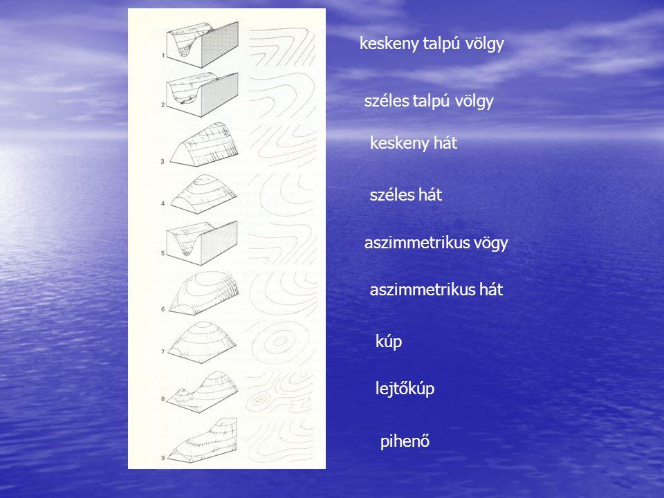 keskeny talpú völgy széles talpú völgy keskeny hát széles hát aszimmetrikus vögy aszimmetrikus hát kúp lejtőkúp pihenő