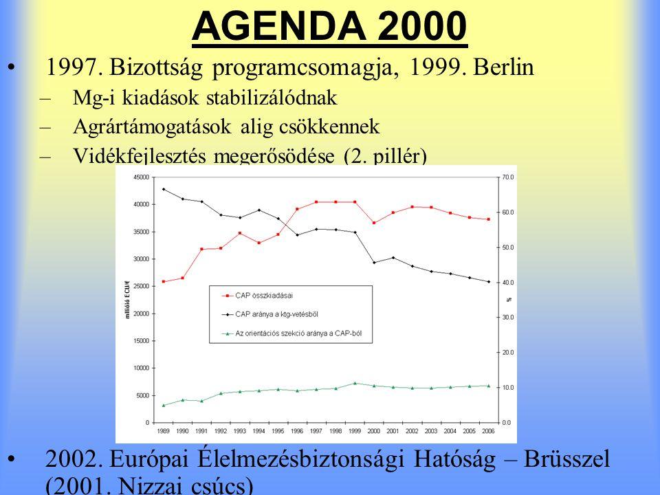 Közös halászati politika (CFP) 1958.Római Szerződés (mint CAP) 1970.