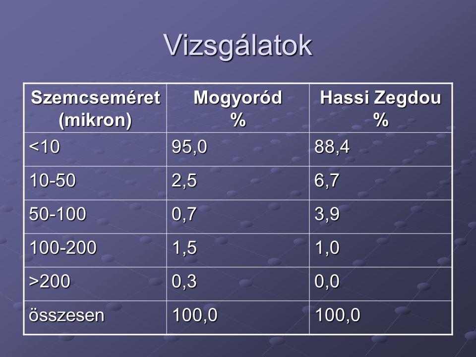 Vizsgálatok Szemcseméret (mikron) Mogyoród % Hassi Zegdou % <1095,088,4 10-502,56,7 50-1000,73,9 100-2001,51,0 >2000,30,0 összesen100,0100,0