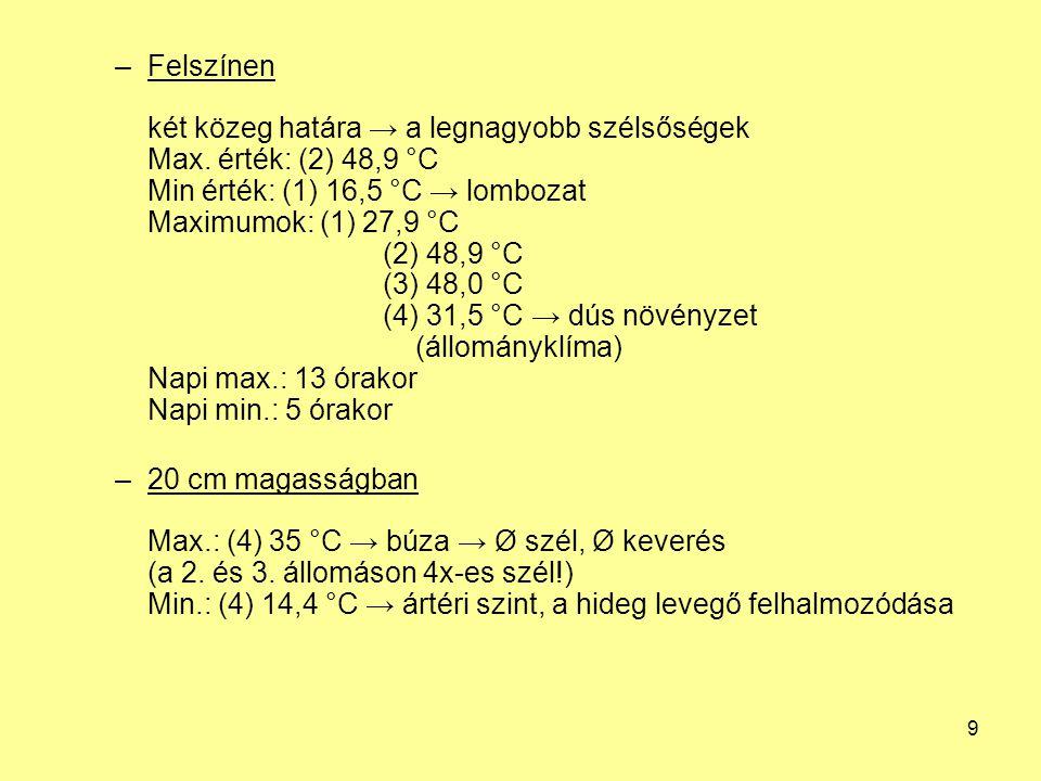 10 –100 cm magasságban legkisebb eltérések az állomások közt Napi max.:(1) 15,2 °C (2) 18,0 °C (3) 18,4 °C (4) 15,2 °C Napi min.:(1) 29,9 °C (2) 31,2 °C (3) 31,0 °C (4) 31,6 °C Hőmérsékleti görbék → a talaj max.