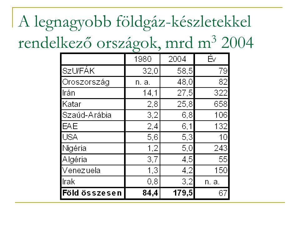 A legnagyobb földgáz-készletekkel rendelkező országok, mrd m 3 2004