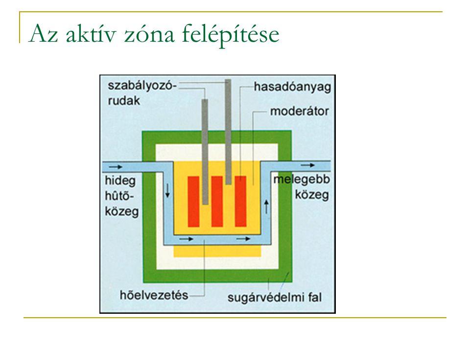 Az aktív zóna felépítése