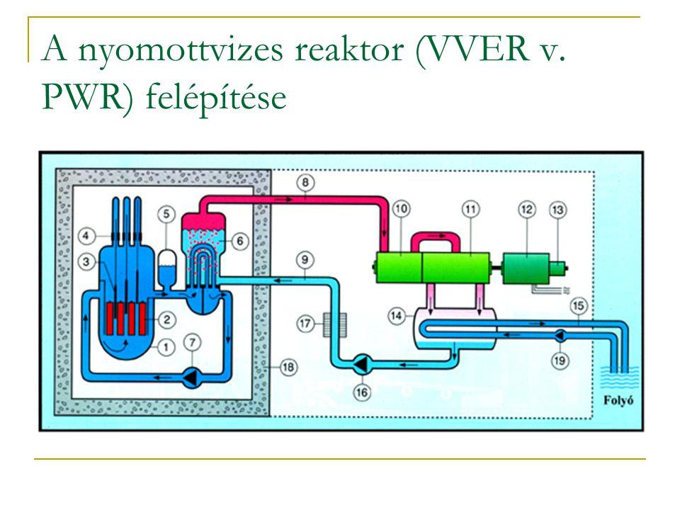 A nyomottvizes reaktor (VVER v. PWR) felépítése