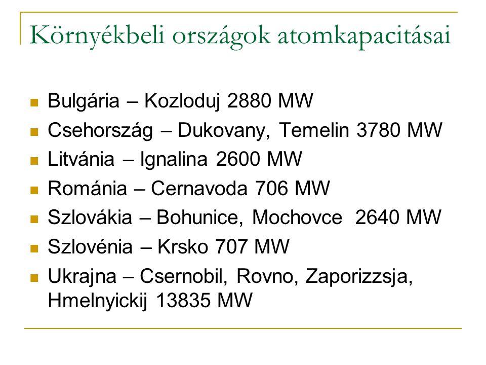 Környékbeli országok atomkapacitásai Bulgária – Kozloduj 2880 MW Csehország – Dukovany, Temelin 3780 MW Litvánia – Ignalina 2600 MW Románia – Cernavod