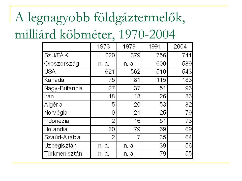 A legnagyobb földgáztermelők, milliárd köbméter, 1970-2004