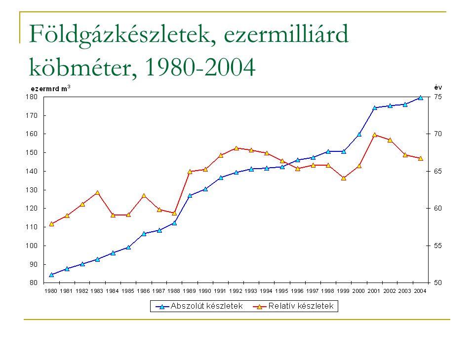Földgázkészletek, ezermilliárd köbméter, 1980-2004