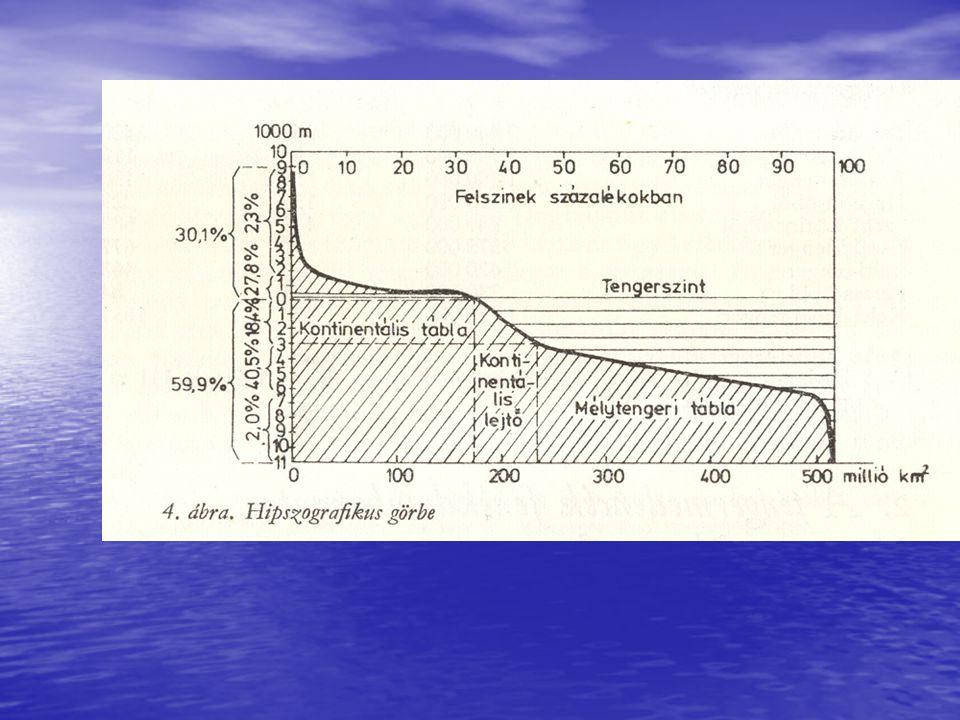 A tengerfenék üledékei származás: folyók, szél, gleccserek, elhalt tengeri élőlények mészváza az üledékek csoportosítása eredet és összetétel szerint litorális (partközeli) durva k.törmelék, kavics, homok, sűrű iszap (mud, schlick) hemipelagikus (középmélységű) kékes agyag (glaciális eredet), zöldes agyag (glaukonit), vörös agyag (vas-oxid), meszes (biogén hatás) pelagikus (mélytengeri) globigerinás iszap, pteropodás iszap, mélytengeri vörös agyag, radioláriás iszap, diatomás iszap