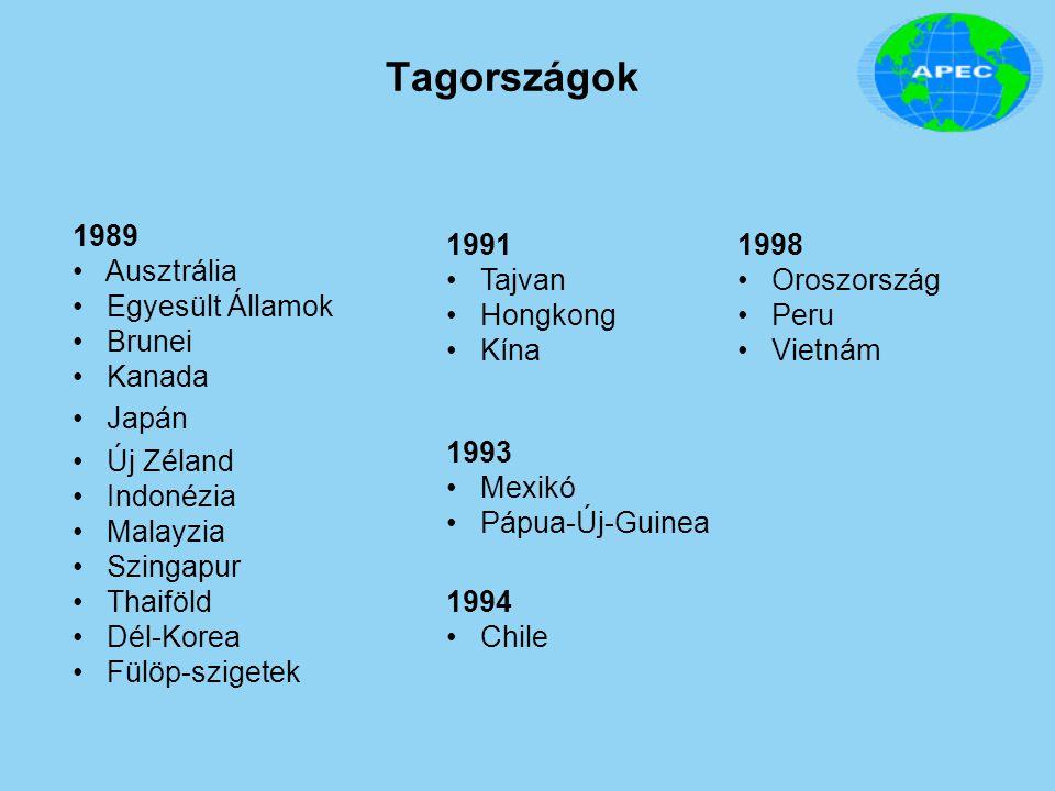 Tagországok 1989 Ausztrália Egyesült Államok Brunei Kanada Japán Új Zéland Indonézia Malayzia Szingapur Thaiföld Dél-Korea Fülöp-szigetek 1991 Tajvan