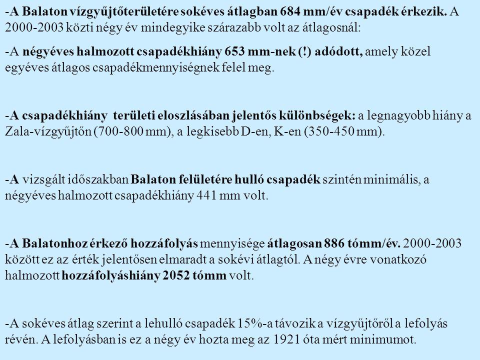-A Balaton vízgyűjtőterületére sokéves átlagban 684 mm/év csapadék érkezik. A 2000-2003 közti négy év mindegyike szárazabb volt az átlagosnál: -A négy