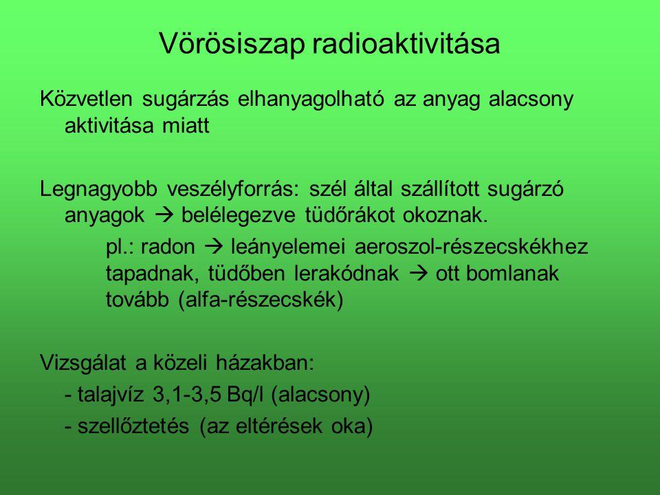 Vörösiszap radioaktivitása Közvetlen sugárzás elhanyagolható az anyag alacsony aktivitása miatt Legnagyobb veszélyforrás: szél által szállított sugárz