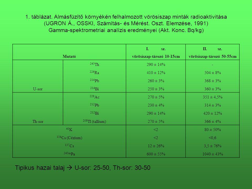 1. táblázat. Almásfüzítő környékén felhalmozott vörösiszap minták radioaktivitása (UGRON Á., OSSKI, Számítás- és Mérést. Oszt. Elemzése, 1991) Gamma-s