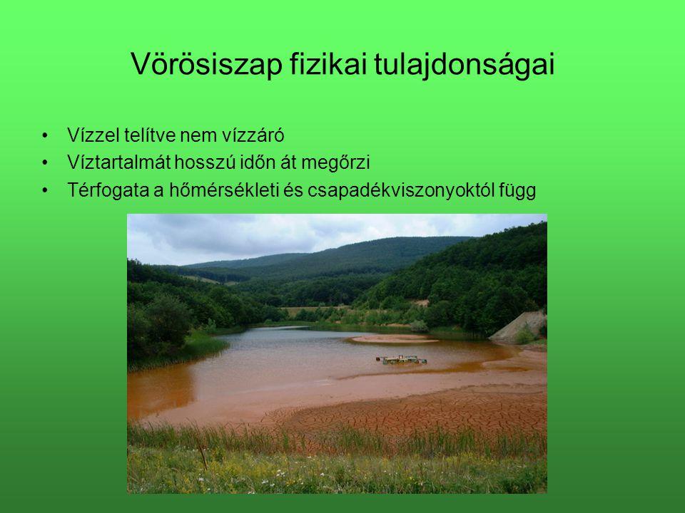 Vörösiszap fizikai tulajdonságai Vízzel telítve nem vízzáró Víztartalmát hosszú időn át megőrzi Térfogata a hőmérsékleti és csapadékviszonyoktól függ