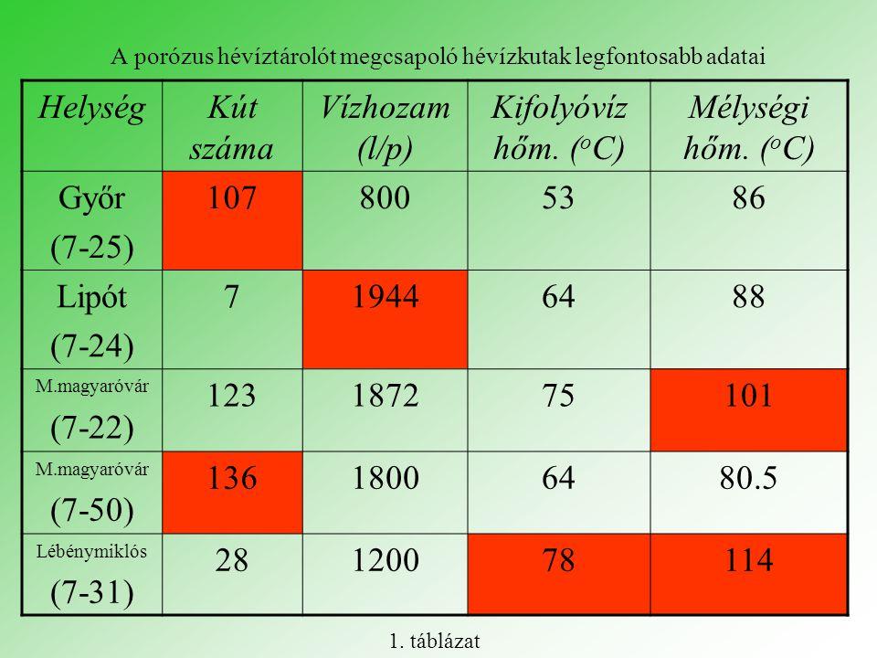 A porózus hévíztárolót megcsapoló hévízkutak legfontosabb adatai HelységKút száma Vízhozam (l/p) Kifolyóvíz hőm. ( o C) Mélységi hőm. ( o C) Győr (7-2