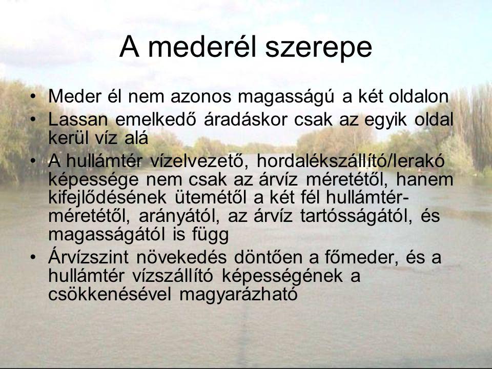 A mederél szerepe Meder él nem azonos magasságú a két oldalon Lassan emelkedő áradáskor csak az egyik oldal kerül víz alá A hullámtér vízelvezető, hor