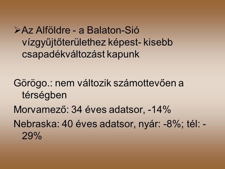  Az Alföldre - a Balaton-Sió vízgyűjtőterülethez képest- kisebb csapadékváltozást kapunk Görögo.: nem változik számottevően a térségben Morvamező: 34