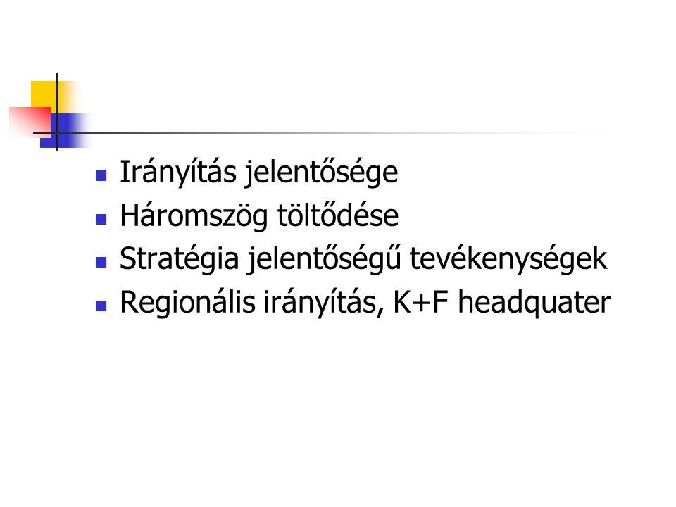 Irányítás jelentősége Háromszög töltődése Stratégia jelentőségű tevékenységek Regionális irányítás, K+F headquater
