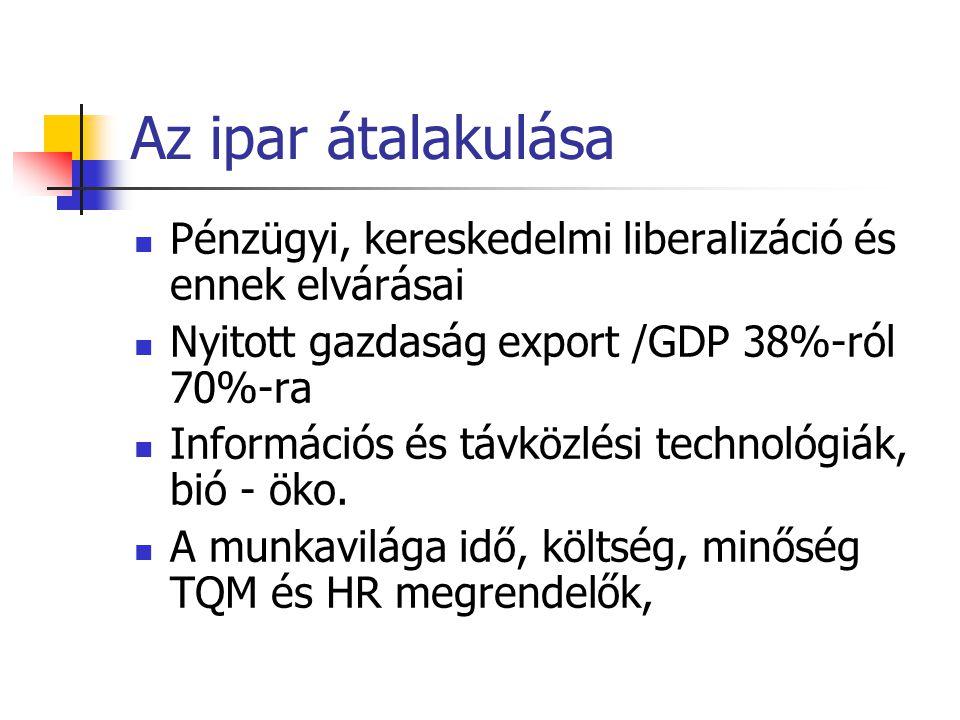 Az ipar átalakulása Pénzügyi, kereskedelmi liberalizáció és ennek elvárásai Nyitott gazdaság export /GDP 38%-ról 70%-ra Információs és távközlési tech