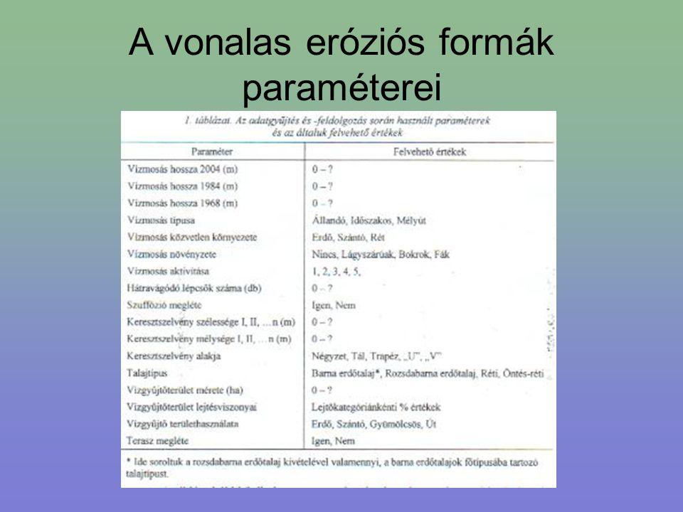A vonalas eróziós formák paraméterei