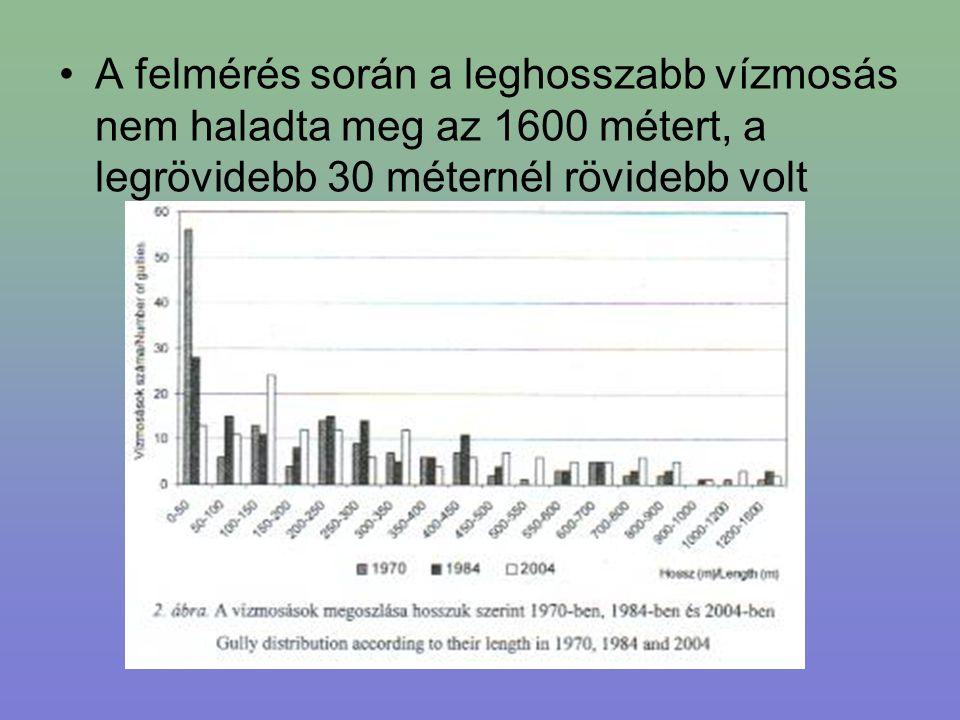 A felmérés során a leghosszabb vízmosás nem haladta meg az 1600 métert, a legrövidebb 30 méternél rövidebb volt