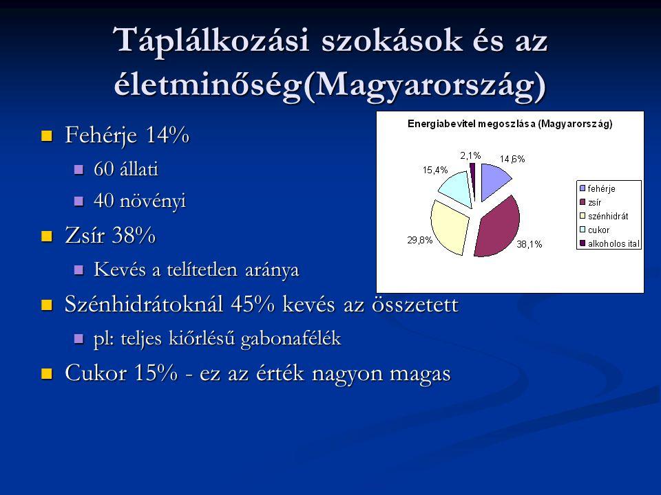 Táplálkozási szokások és az életminőség(Magyarország) Fehérje 14% Fehérje 14% 60 állati 60 állati 40 növényi 40 növényi Zsír 38% Zsír 38% Kevés a telí