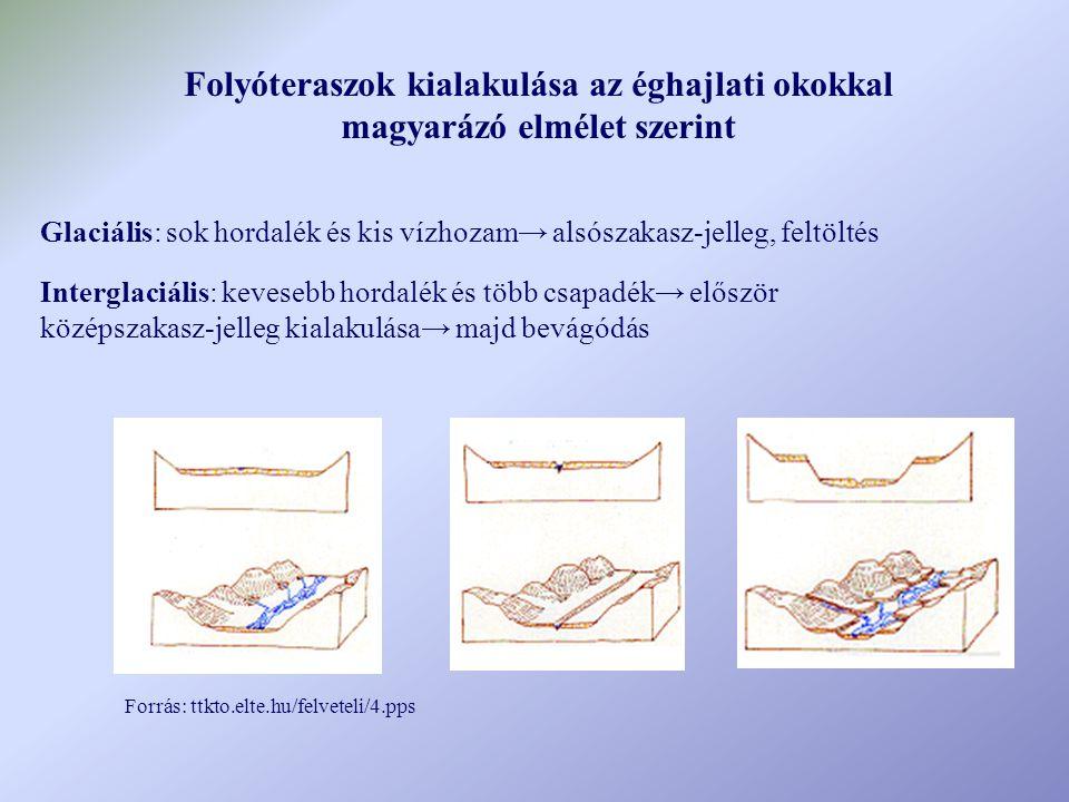 Folyóteraszok kialakulása az éghajlati okokkal magyarázó elmélet szerint Glaciális: sok hordalék és kis vízhozam→ alsószakasz-jelleg, feltöltés Interglaciális: kevesebb hordalék és több csapadék→ először középszakasz-jelleg kialakulása→ majd bevágódás Forrás: ttkto.elte.hu/felveteli/4.pps