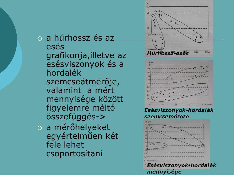  a húrhossz és az esés grafikonja,illetve az esésviszonyok és a hordalék szemcseátmérője, valamint a mért mennyisége között figyelemre méltó összefüg