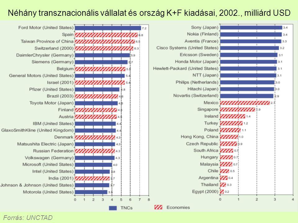 Néhány transznacionális vállalat és ország K+F kiadásai, 2002., milliárd USD Forrás: UNCTAD