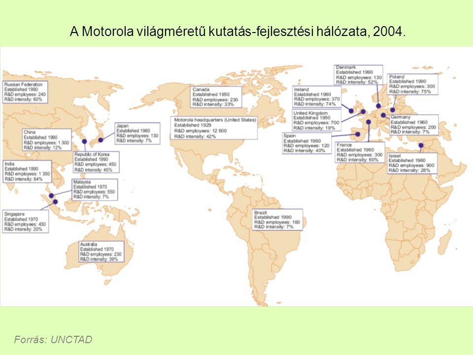 A Motorola világméretű kutatás-fejlesztési hálózata, 2004. Forrás: UNCTAD