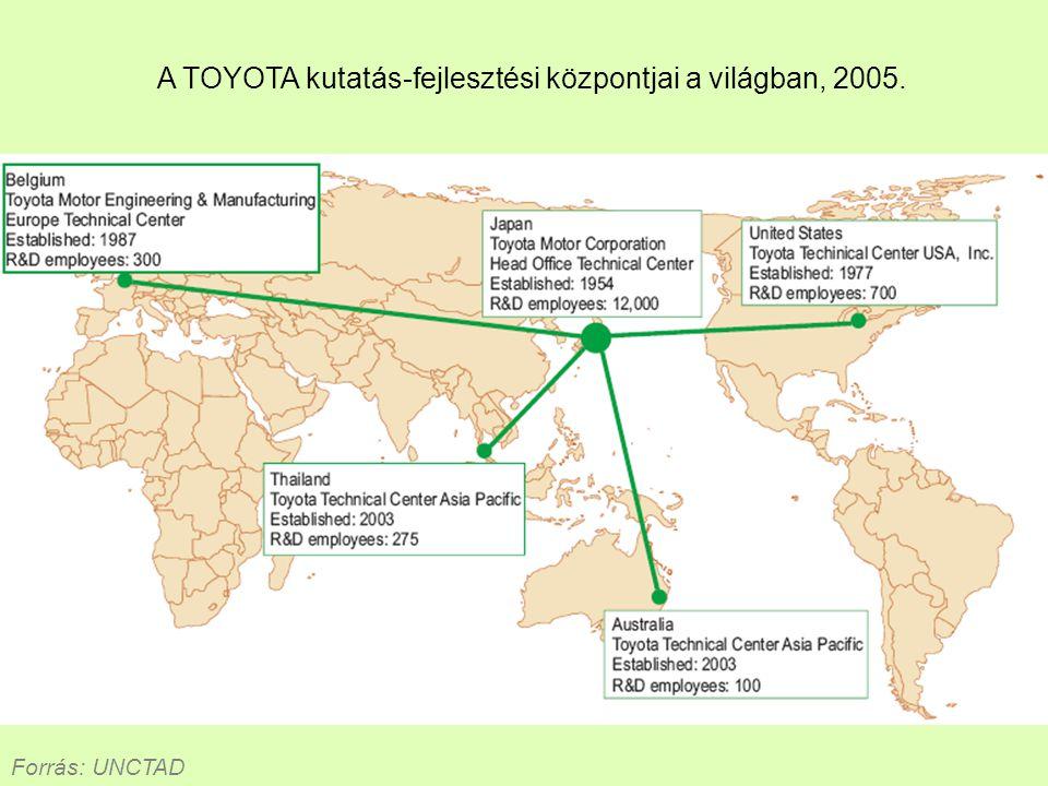 A TOYOTA kutatás-fejlesztési központjai a világban, 2005. Forrás: UNCTAD