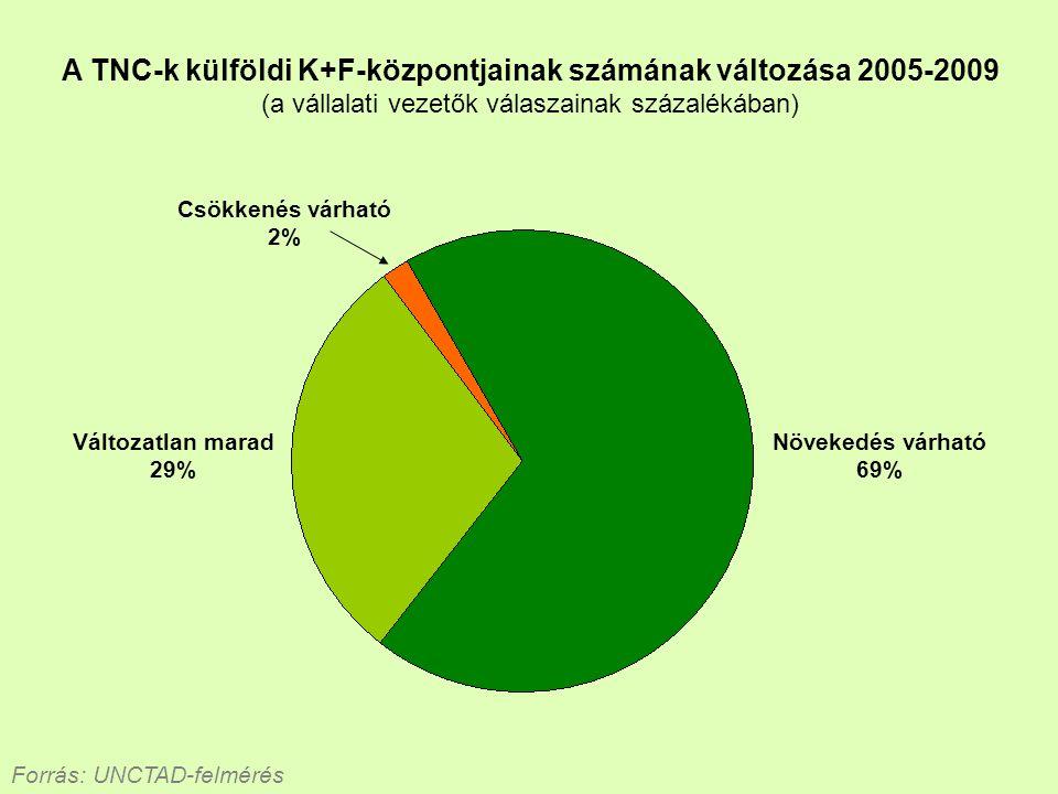 A TNC-k külföldi K+F-központjainak számának változása 2005-2009 (a vállalati vezetők válaszainak százalékában) Forrás: UNCTAD-felmérés Változatlan mar