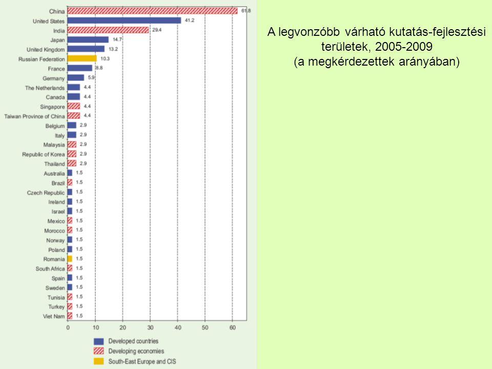A legvonzóbb várható kutatás-fejlesztési területek, 2005-2009 (a megkérdezettek arányában)
