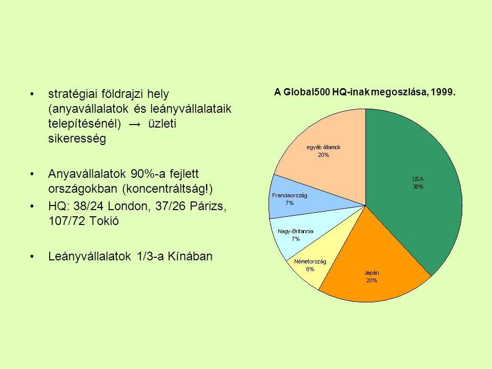 stratégiai földrajzi hely (anyavállalatok és leányvállalataik telepítésénél) → üzleti sikeresség Anyavállalatok 90%-a fejlett országokban (koncentrált