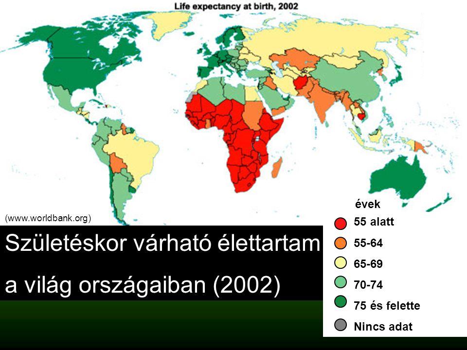 Születéskor várható élettartam a világ országaiban (2002) 55 alatt 55-64 65-69 70-74 75 és felette Nincs adat évek (www.worldbank.org)