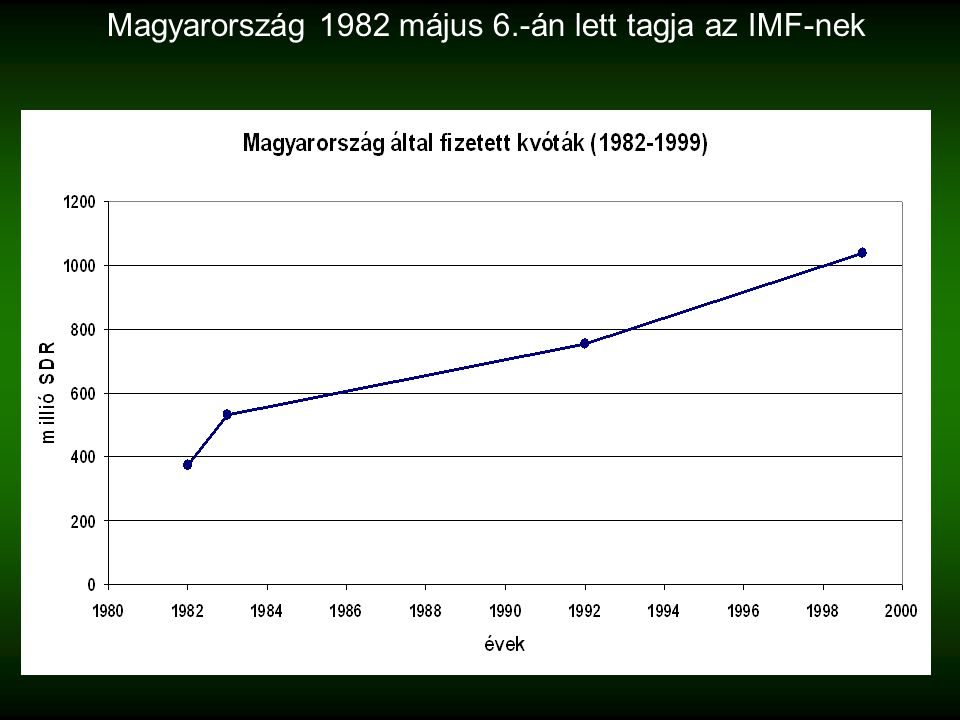 Magyarország 1982 május 6.-án lett tagja az IMF-nek