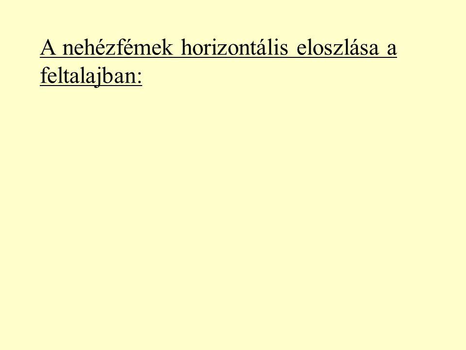 A nehézfémek horizontális eloszlása a feltalajban: