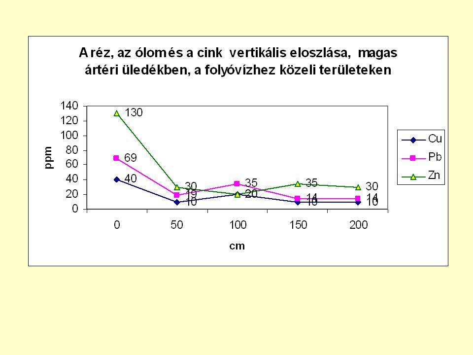 Mangán: Az akkumulációs zónákban (100 cm alatt) 450-850 ppm, a szegényebb zónákban 100 ppm Kadmium: Az akkumulációs zónákban (a feltalajban) 0,5-0,9 ppm, a szegényebb zónákban 0,4 ppm