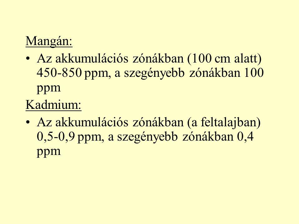 Mangán: Az akkumulációs zónákban (100 cm alatt) 450-850 ppm, a szegényebb zónákban 100 ppm Kadmium: Az akkumulációs zónákban (a feltalajban) 0,5-0,9 p
